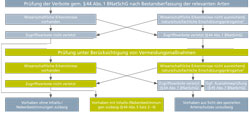 Flussdiagramm, welches die artenschutzrechtlichen Schritte des Genehmigungsablaufs eines Windenergievorhabens darstellt.